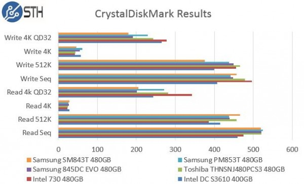 Samsung PM853T 480GB CrystalDiskMark Benchmark Comparison