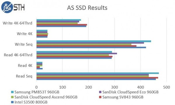 Samsung PM853T 960GB - AS SSD Benchmark Comparison