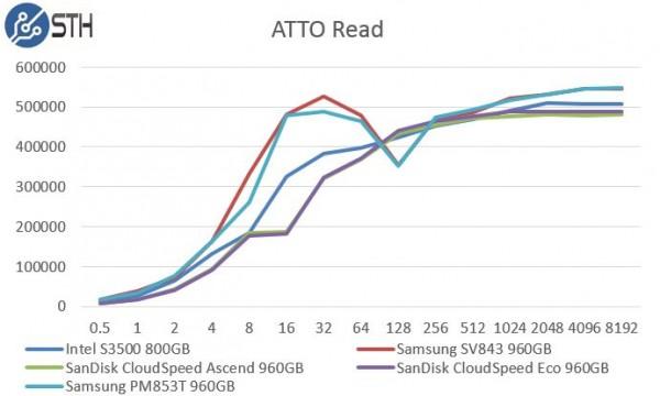 Samsung PM853T 960GB - ATTO Read Benchmark Comparison