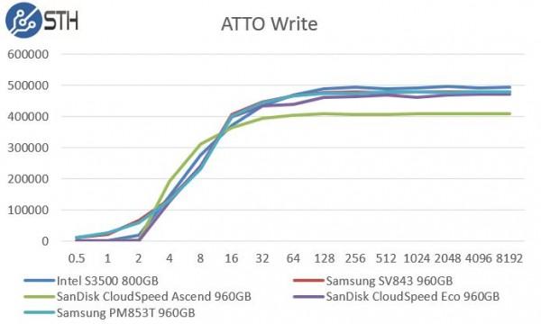 Samsung PM853T 960GB - ATTO Write Benchmark Comparison