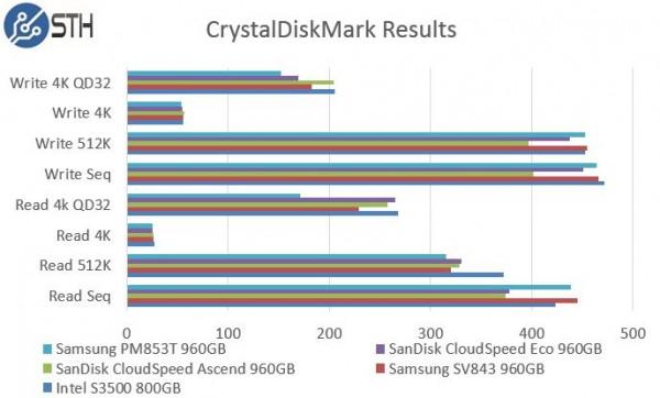 Samsung PM853T 960GB - CrystalDiskMark Benchmark Comparison