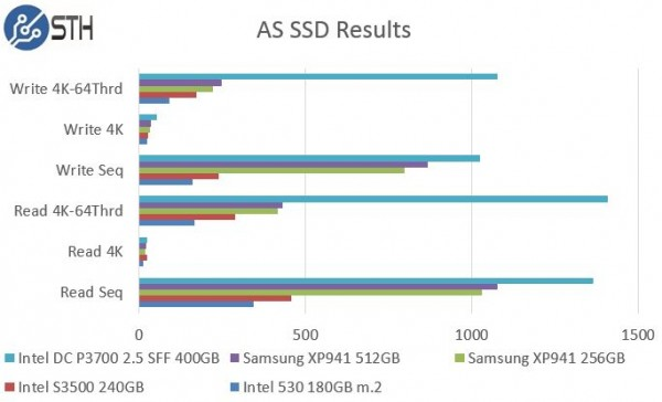 Samsung XP941 256GB - AS SSD Benchmark Comparison