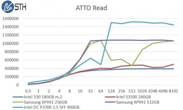 Samsung XP941 256GB - ATTO Read Benchmark Comparison