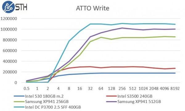 Samsung XP941 256GB - ATTO Write Benchmark Comparison