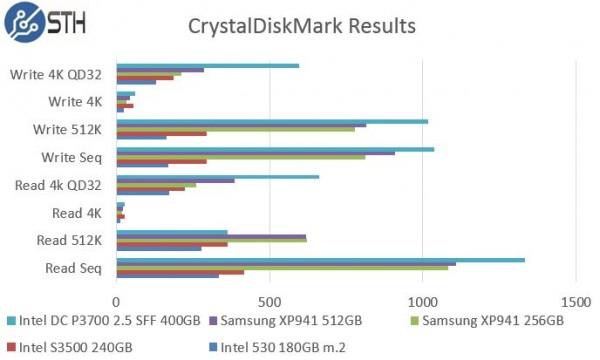 Samsung XP941 256GB - CrystalDiskMark Benchmark Comparison