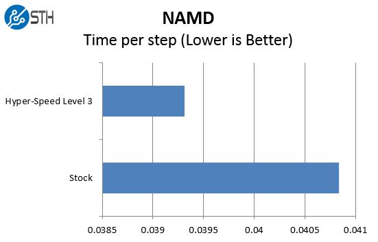 Supermicro Hyper-Speed NAMD Benchmark Comparison