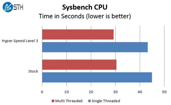 Supermicro Hyper-Speed Sysbench Benchmark Comparison
