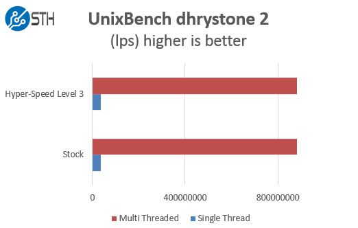 Supermicro Hyper-Speed UnixBench Benchmark Comparison dhrystone