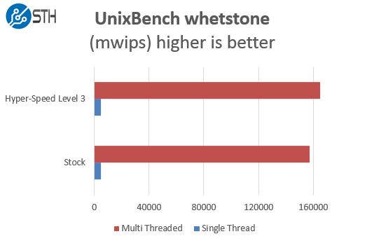 Supermicro Hyper-Speed UnixBench Benchmark Comparison whetstone