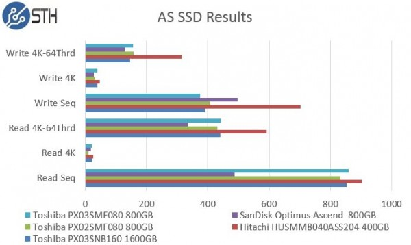 Toshiba PX03SMF080 800GB AS SSD Benchmark Comparison