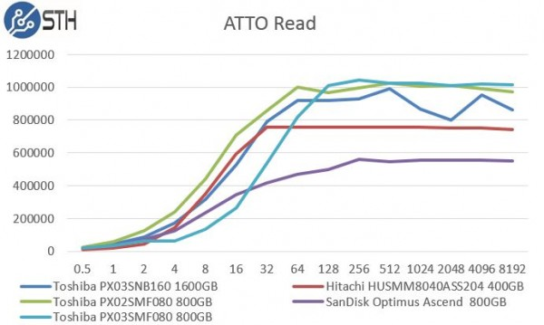 Toshiba PX03SMF080 800GB ATTO Read Benchmark Comparison