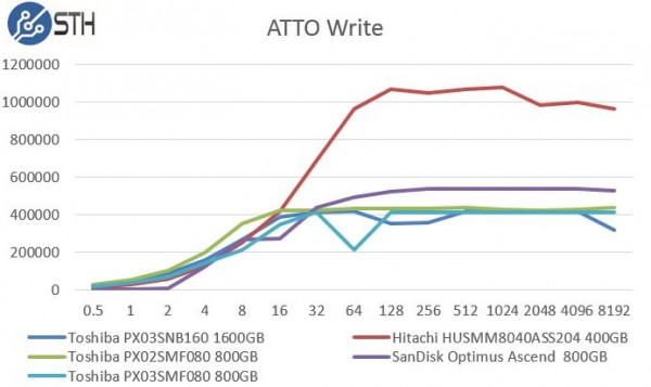 Toshiba PX03SMF080 800GB ATTO Write Benchmark Comparison