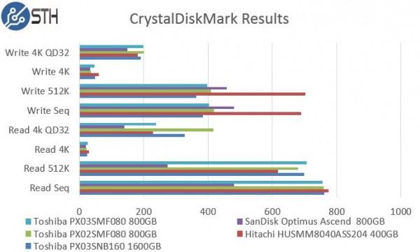 Toshiba PX03SMF080 800GB CrystalDiskMark Benchmark Comparison