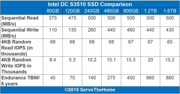 Intel DC S3510 Comparison
