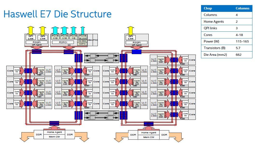 Intel Xeon E7 V3 Architecture