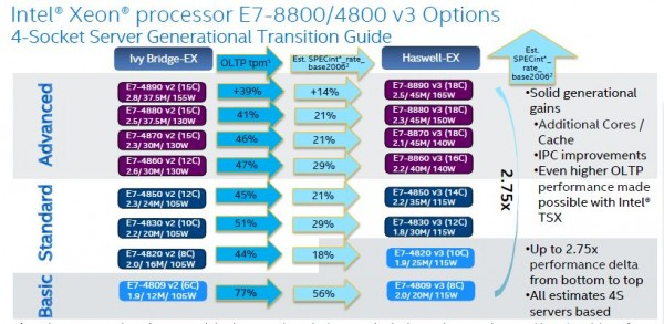 Intel Xeon E7 V3 Comparison with V2