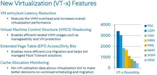 Intel Xeon E7 V3 VTx