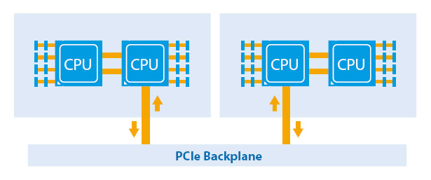 QuantaPlex T21SR-2U PCIe Backplane