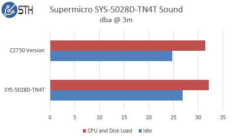 Supermicro SYS-5028D-TN4T Noise