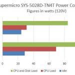 Supermicro SYS-5028D-TN4T Power Consumption