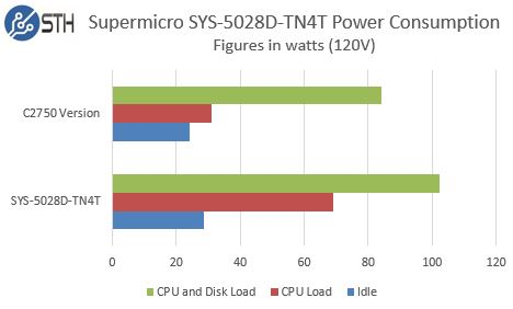 Supermicro SYS-5028D-TN4T Power Consumption