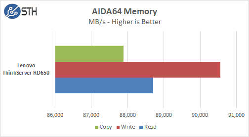 AIDA64 Memory