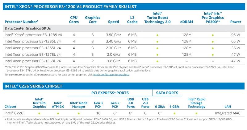 Intel Xeon E3-1200 V4 Lineup