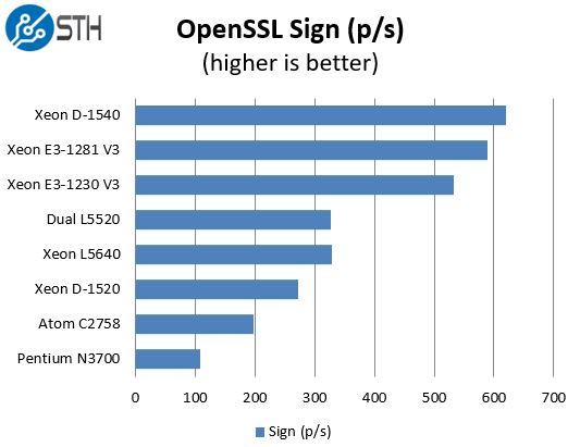 Intel Xeon E3-1281 V3 OpenSSL Sign Benchmark