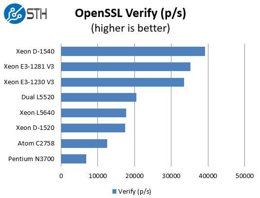 Intel Xeon E3-1281 V3 OpenSSL Verify Benchmark