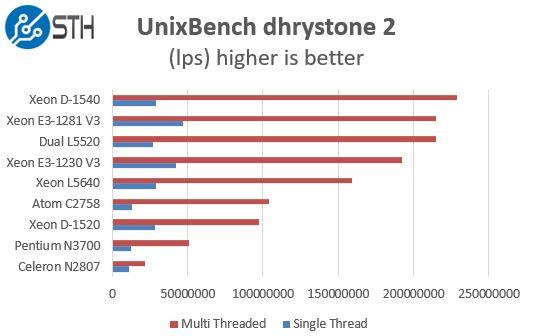 Intel Xeon E3-1281 V3 UnixBench Dhrystone Benchmark