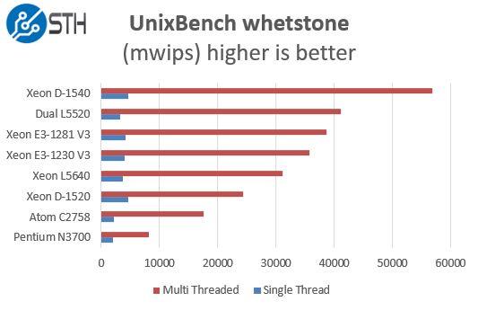 Intel Xeon E3-1281 V3 UnixBench Whetstone Benchmark