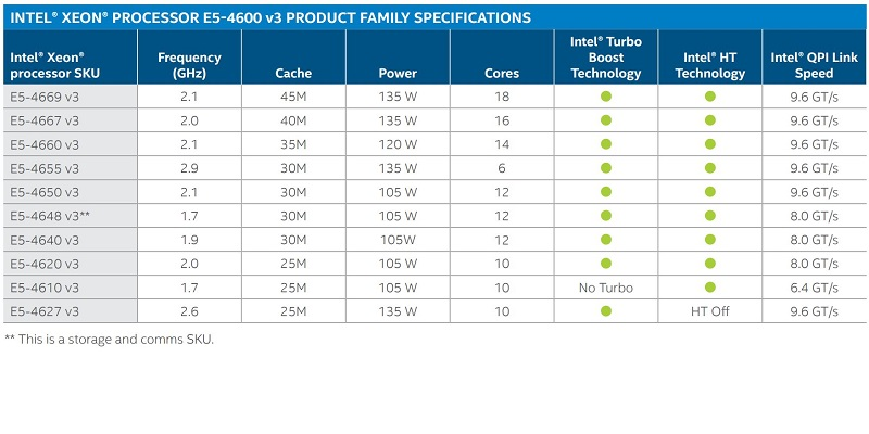 Intel Xeon E5-4600 V3 Family