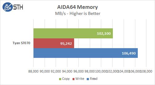 Lenovo RD550  AIDA Memory Results