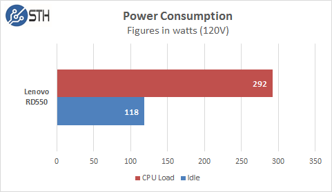 Lenovo RD550 Power Results
