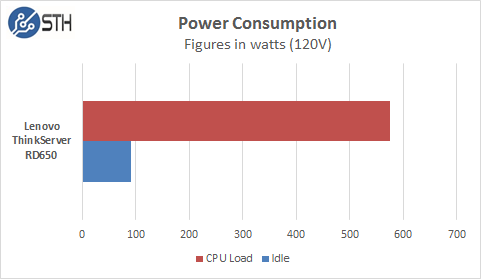 RD650 Power Consumption