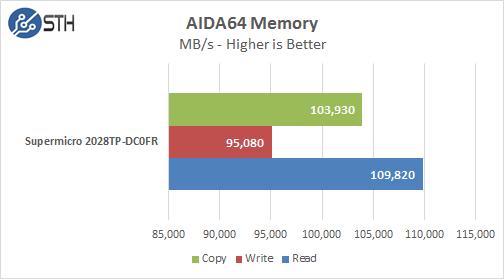Supermicro 2028TP-DC0FR AIDA64 Memory