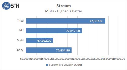 Supermicro 2028TP-DC0FR Stream