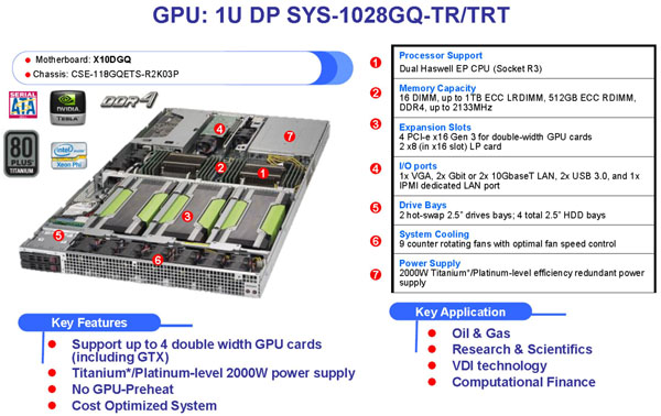 Supermicro GPU/Xeon Phi  SuperServer 1028GQ-TRT Features