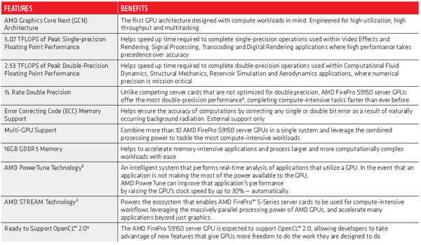 AMD FirePro S9150 Specifications