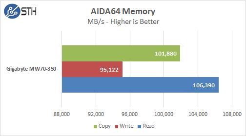 Gigabyte MW70-3S0 AIDA64 Memory