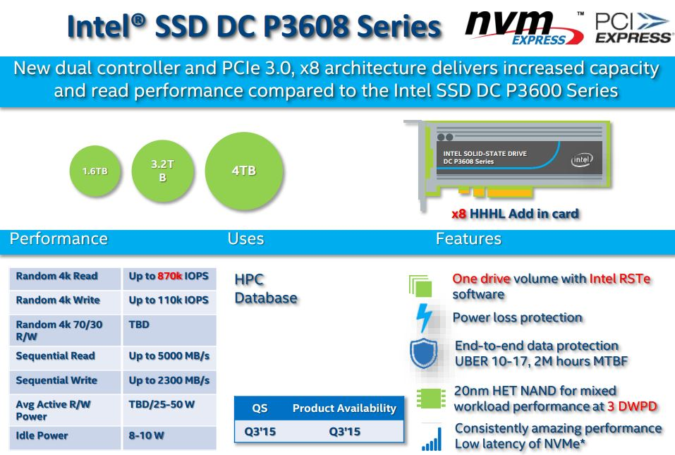 Intel DC P3608 Line-up