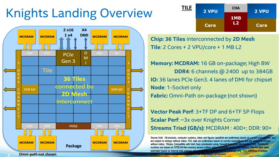 Intel Knights Landing - overview
