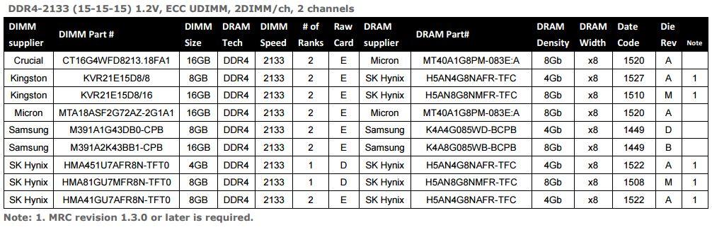 Intel Xeon E3-1200 v5 Memory Compatibility