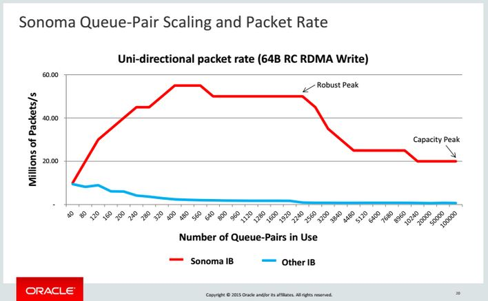 Oracle Sonoma Infiniband Performance