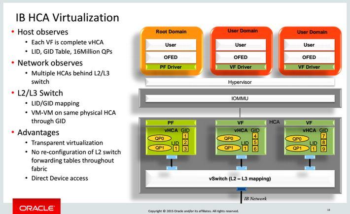 Oracle Sonoma on die Infiniband HCA virtualization