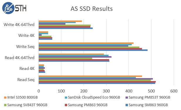 Samsung PM863 and SM863 960GB - AS SSD Benchmark