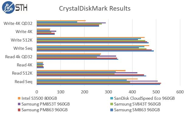 Samsung PM863 and SM863 960GB - CrystalDiskMark Benchmark