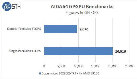 Supermicro 1028GQ-TRT AIDA64 GPU Compute Tests