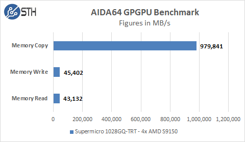 Supermicro 1028GQ-TRT AIDA64 GPU Memory Tests