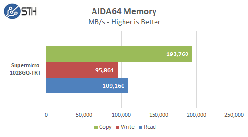 Supermicro 1028GQ-TRT AIDA64 Memory Test